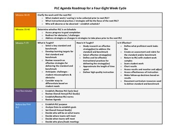 Professional Learning Community Roadmap