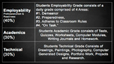 """Professionalism and """"Employability"""" Grading System for Excellent Classroom Mgmt."""