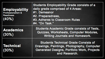 "Professionalism and ""Employability"" Grading System for Excellent Classroom Mgmt."