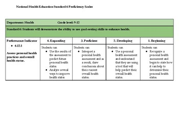 Proficiency Scale for National Health Education Standard PI 6.12.1
