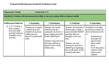 Proficiency Scale for National Health Education Standard PI 6.12.2