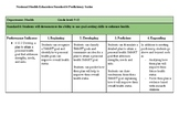 Proficiency Scale for National Health Education Standard P