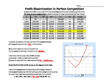 Profit Maximization for a Perfectly Competitive Firm
