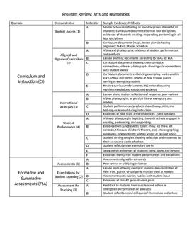 Program Review Evidences