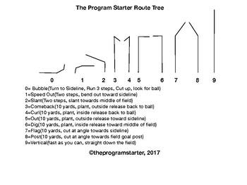 Program Starter Football Route Tree