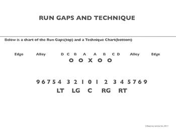 Program Starter Football Run Gaps and Defensive Lineman Technique Chart