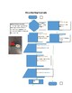 Programming with RobotC through Flow Charts!