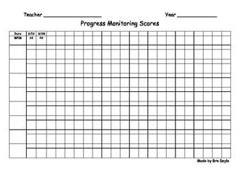 Progress Monitoring, words per minute chart