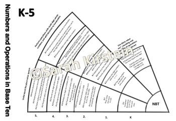 Progression assessment circle math K-5 - color with Common Core - NBT