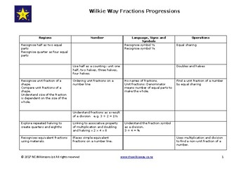 Progressions for Fractions
