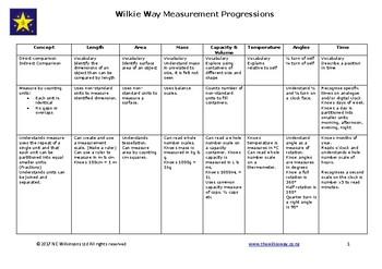 Progressions for Measurement