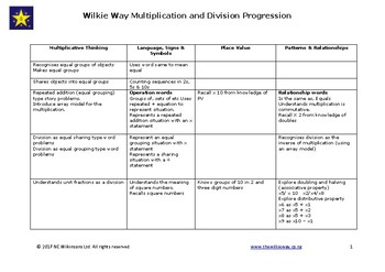 Progressions for Multiplication and Division