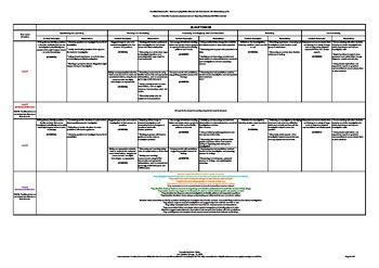 Progressive Framework AusVELS Science AC - Science Inquiry Skills (F-7)