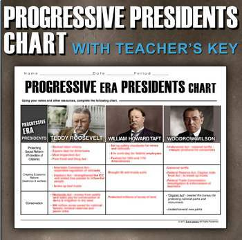 Progressive Era Presidents Chart - Teddy Roosevelt, William Taft, Woodrow Wilson