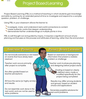 Project Based Learning (PBL) | Create a Small Business / Financial Literacy