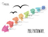 Project Based Learning Pathway Poster