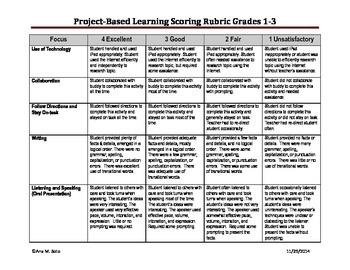 Project-Based Learning Scoring Rubric Grades 1-3