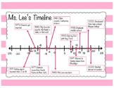 Math Project - Integer Timeline (Common Core Aligned, 6th grade)