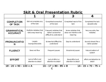 Project and Oral Presentation Rubric