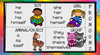 What is a Noun, Adjective, Verb, Adverb or Pronoun? Printable ...