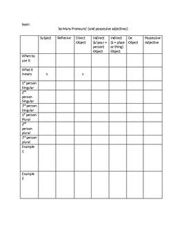Pronoun Comparison (and possessive adjectives) Table
