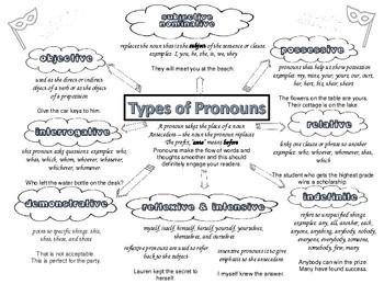 Pronoun Doodle Notes