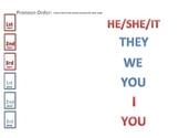 Pronoun Order, Simple Matching worksheet, First Person Pronouns