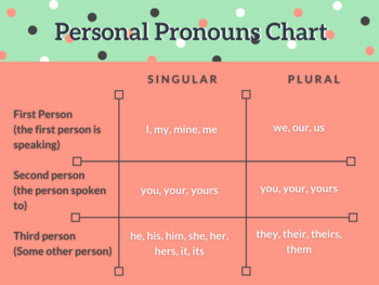 Pronoun Presentation and Fill-in-the-Blank Student Notes