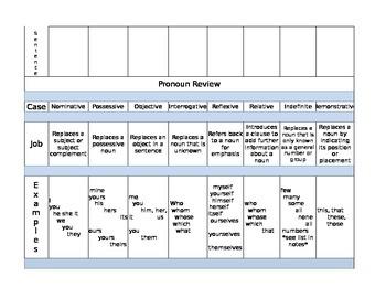 Pronoun Review Chart
