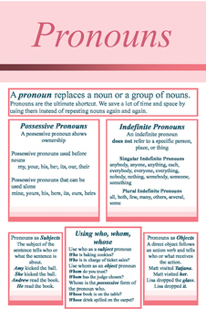 Pronouns Parts of Speech Color Coded Poster