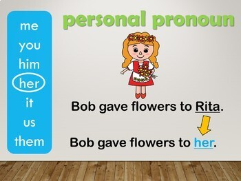 Pronouns Interactive PowerPoint Lesson