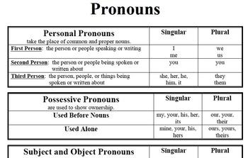 Pronouns - Parts of Speech