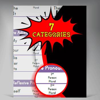 Pronouns Poster 7 CATEGORIES OF PRONOUN **FREE**