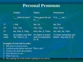 Pronouns Powerpoint Review