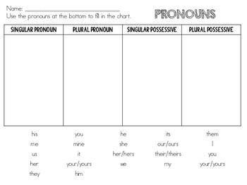 Pronouns Singular/Plural/Possessive Four Square
