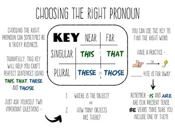 Pronouns - This, That, These and Those
