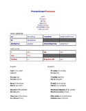 Pronouns/To be cheat sheet (English/Spanish)