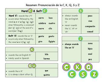 Spanish Pronunciation Summary: C, K, S, Q & Z: Rules, Practice Sheet, Flashcards