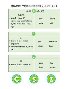 Spanish Pronunciation: Soft C, S & Z - Rules, Practice Sheet & Flashcards