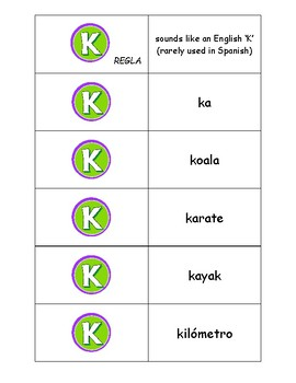 Spanish Pronunciation: Letter K - Rules, Practice Sheets & Flashcards