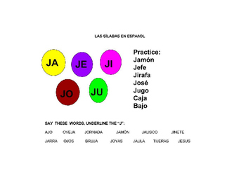 Pronunciation Key in Spanish