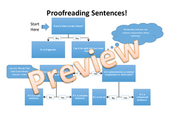 Proofreading Sentence Cheat Sheet