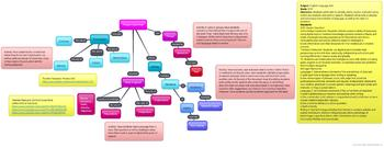 Proper Grammar Resource and Activity Flow Chart