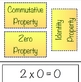 Properites of Multiplication Sorting Activity