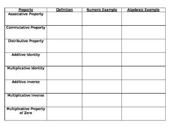 Properties Chart