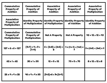 Properties Concentration