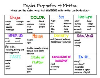 Properties Of Matter Poster/Handout