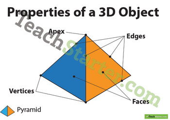 Properties of 3D Objects
