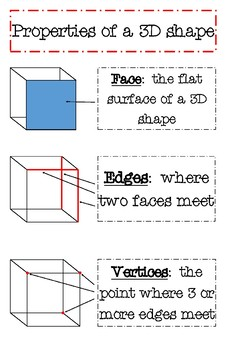 Faces Vertices Edges Anchor Chart Worksheets & Teaching