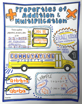 Properties of Add. & Mult. Doodle Notes - Commutative, Associative, & Identity